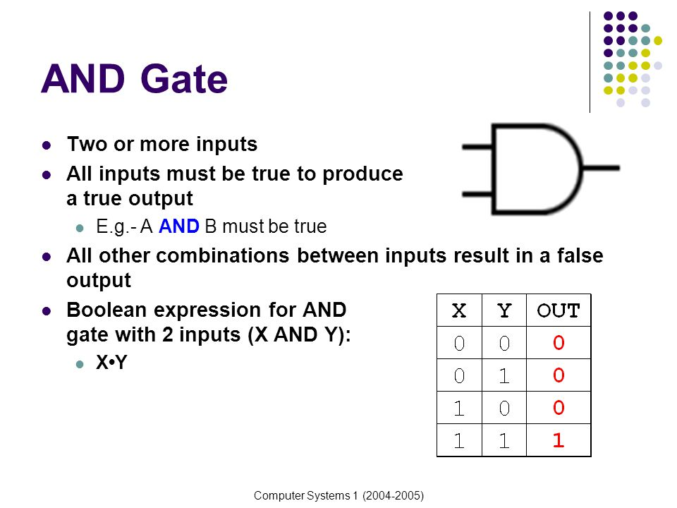 Computer Systems 1 (2004-2005) Other Logic Circuits E.g.- OUTPUT= XY + (YZ + YZ) X Y Z