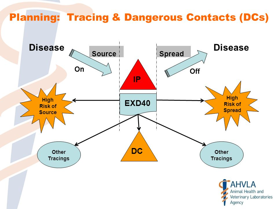 IP Disease On Disease Off EXD40 DC High Risk of Spread High Risk of Source SourceSpread Other Tracings Planning: Tracing & Dangerous Contacts (DCs)
