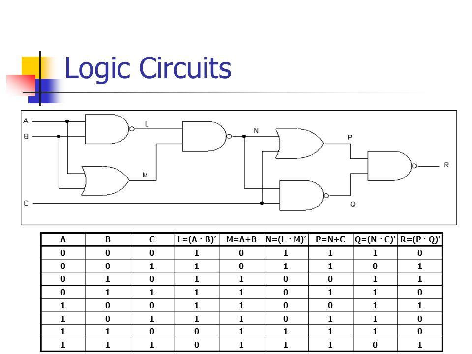 Logic Circuits ABCL=(A · B)M=A+BN=(L · M)P=N+CQ=(N · C)R=(P · Q) 000101110 001101101 010110011 011110110 100110011 101110110 110011110 111011101