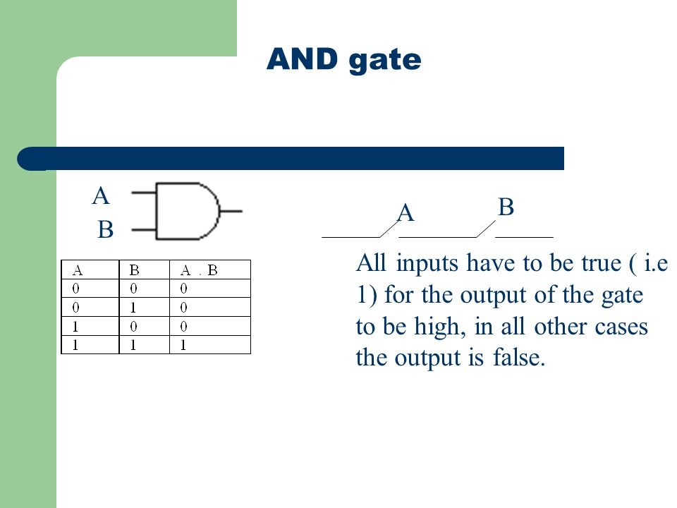 AND gate A B A B All inputs have to be true ( i.e 1) for the output of the gate to be high, in all other cases the output is false.
