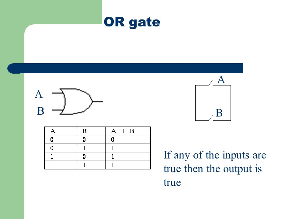 OR gate A B A B If any of the inputs are true then the output is true