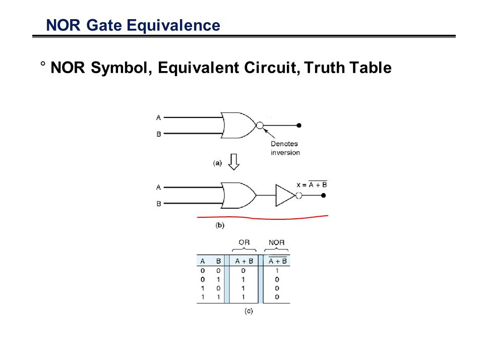 NOR Gate Equivalence °NOR Symbol, Equivalent Circuit, Truth Table