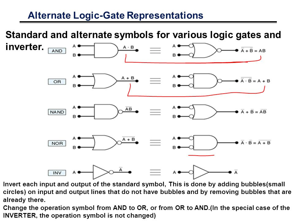 Alternate Logic-Gate Representations Standard and alternate symbols for various logic gates and inverter. Invert each input and output of the standard