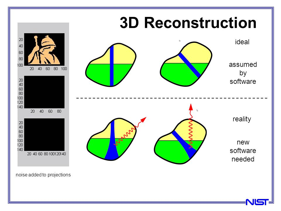 3D Reconstruction ideal assumed by software reality new software needed noise added to projections