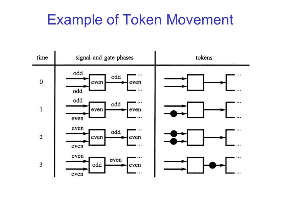 Example of Token Movement