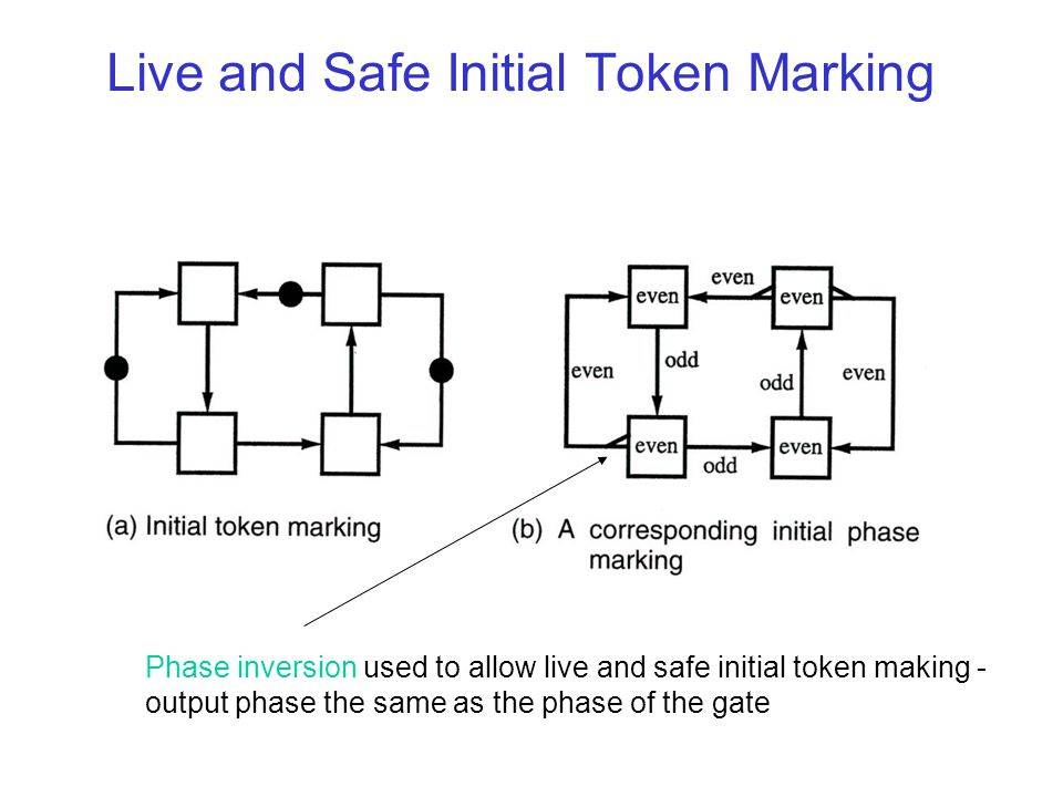 Live and Safe Initial Token Marking Phase inversion used to allow live and safe initial token making - output phase the same as the phase of the gate