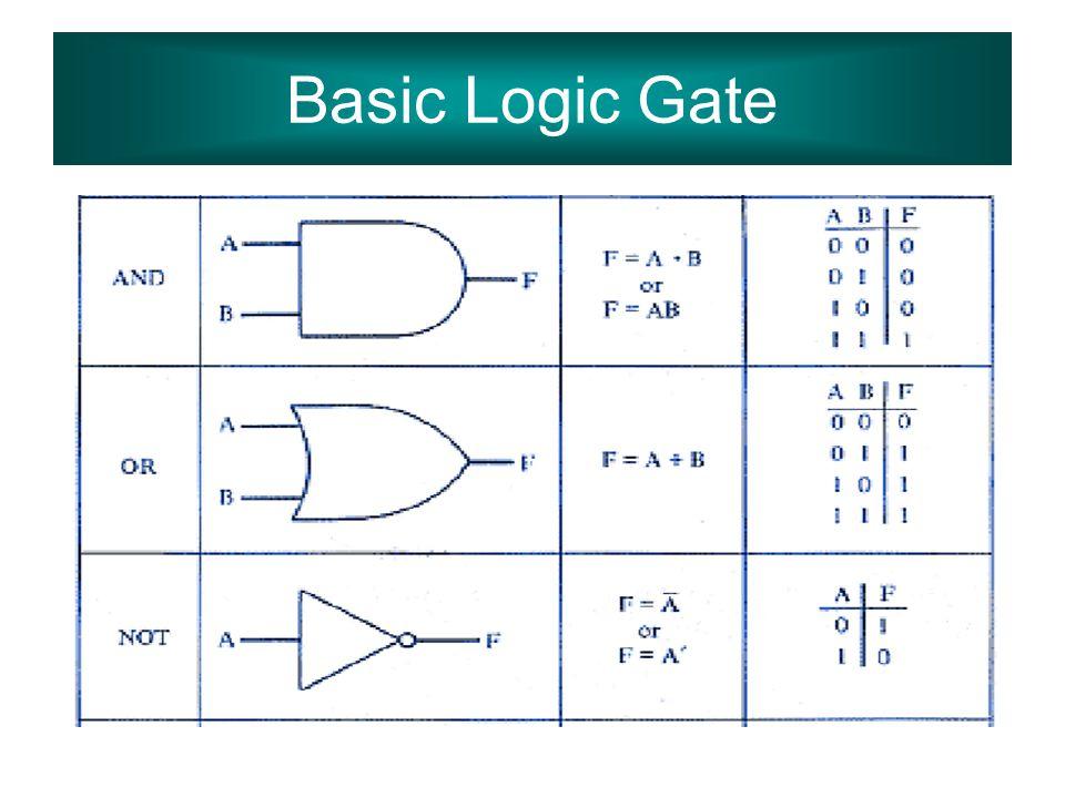 Basic Logic Gate