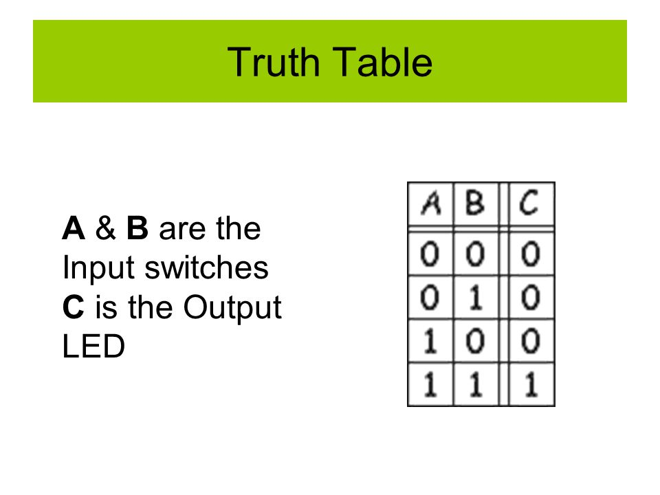 Truth Table A & B are the Input switches C is the Output LED