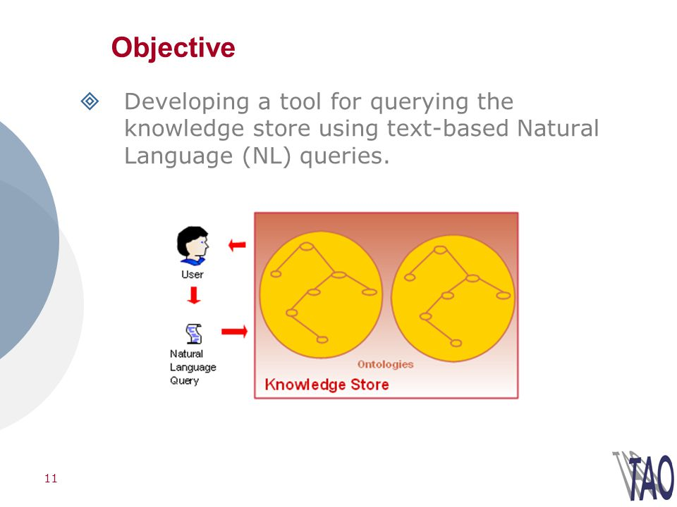 11 Objective Developing a tool for querying the knowledge store using text-based Natural Language (NL) queries.