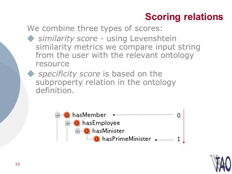 19 Scoring relations We combine three types of scores: similarity score - using Levenshtein similarity metrics we compare input string from the user with the relevant ontology resource specificity score is based on the subproperty relation in the ontology definition.