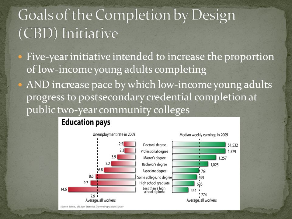 Five-year initiative intended to increase the proportion of low-income young adults completing AND increase pace by which low-income young adults prog