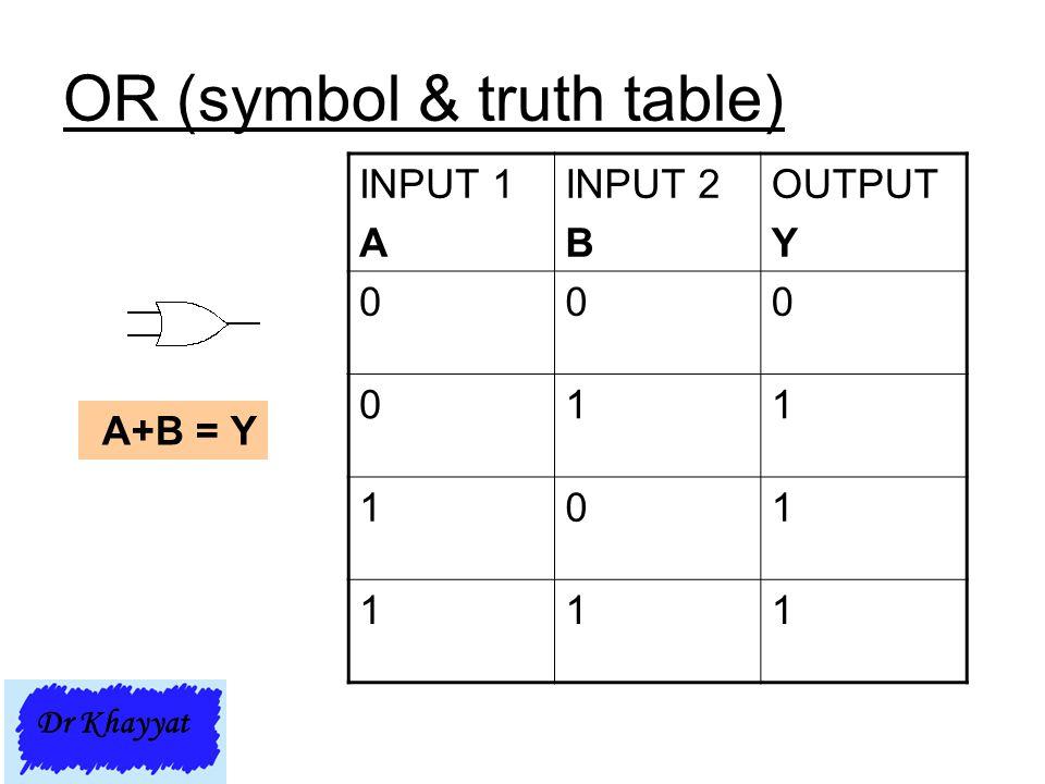 OR (symbol & truth table) INPUT 1 A INPUT 2 B OUTPUT Y 000 011 101 111 A+B = Y