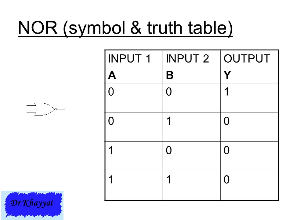NOR (symbol & truth table) INPUT 1 A INPUT 2 B OUTPUT Y 001 010 100 110