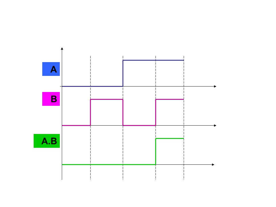 What function is implemented by the circuit shown x+y+z x+y+z x y z x +y +z NA Dr Khayyat