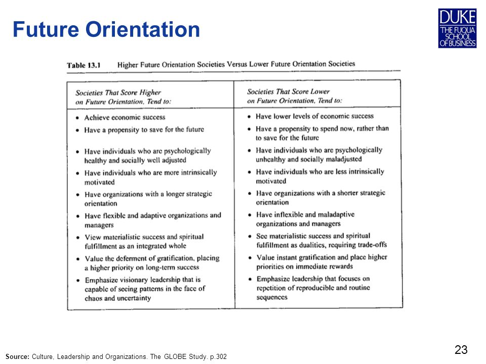 Future Orientation Source: Culture, Leadership and Organizations. The GLOBE Study. p