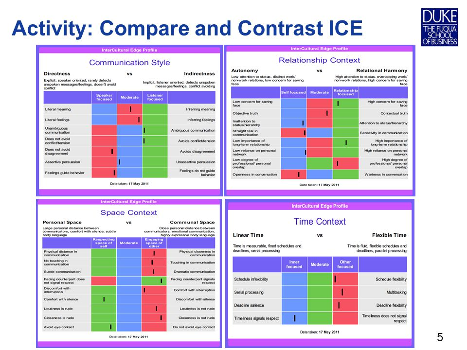 Activity: Compare and Contrast ICE 5