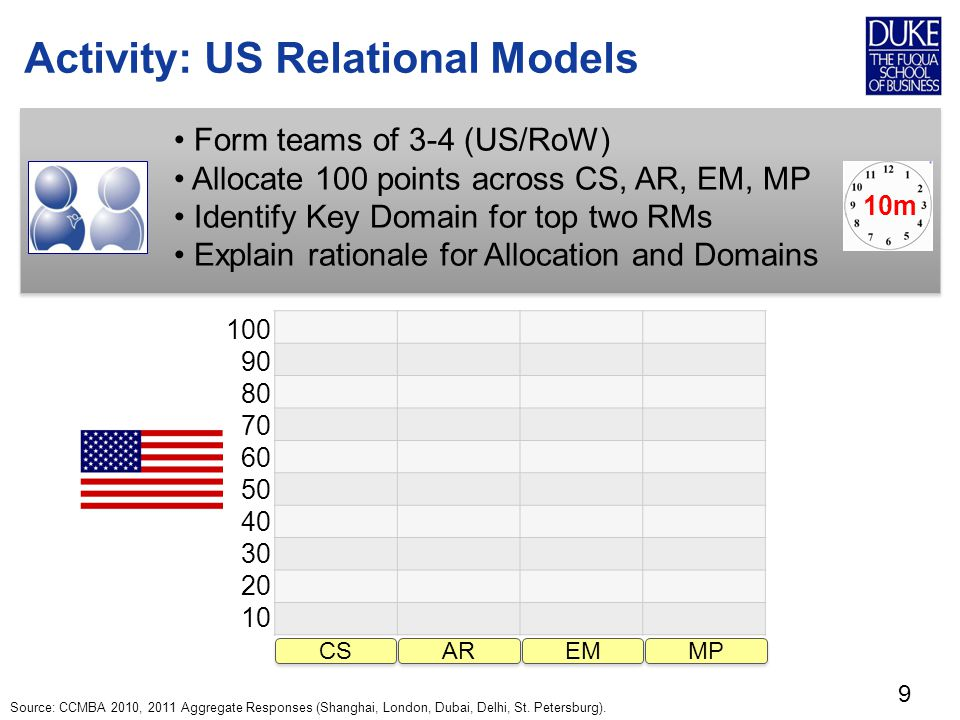 Activity: US Relational Models 9 Form teams of 3-4 (US/RoW) Allocate 100 points across CS, AR, EM, MP Identify Key Domain for top two RMs Explain rationale for Allocation and Domains 10m Source: CCMBA 2010, 2011 Aggregate Responses (Shanghai, London, Dubai, Delhi, St.