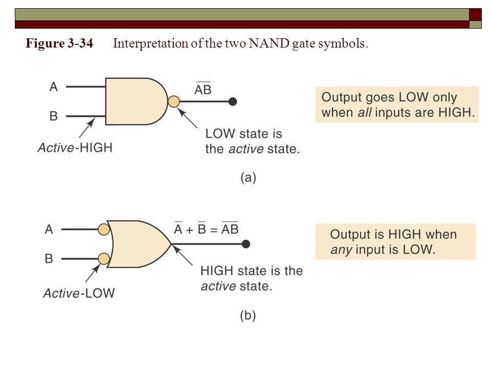 Figure 3-34 Interpretation of the two NAND gate symbols.