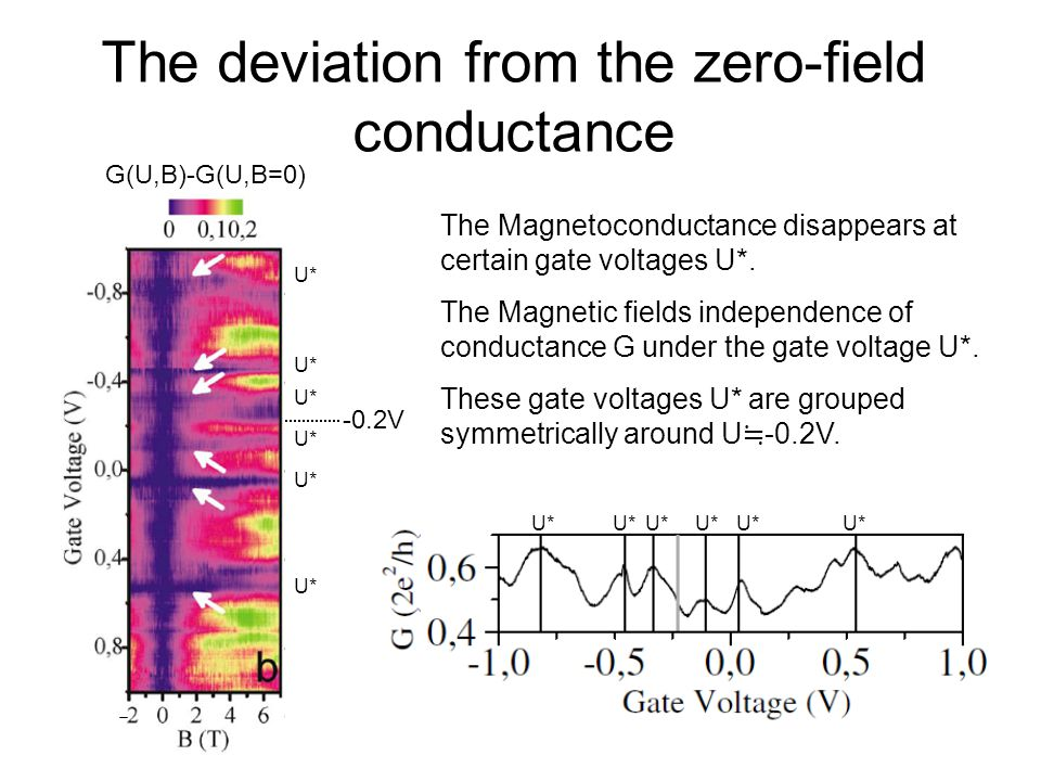 The deviation from the zero-field conductance G(U,B)-G(U,B=0) U* -0.2V U* The Magnetoconductance disappears at certain gate voltages U*. The Magnetic