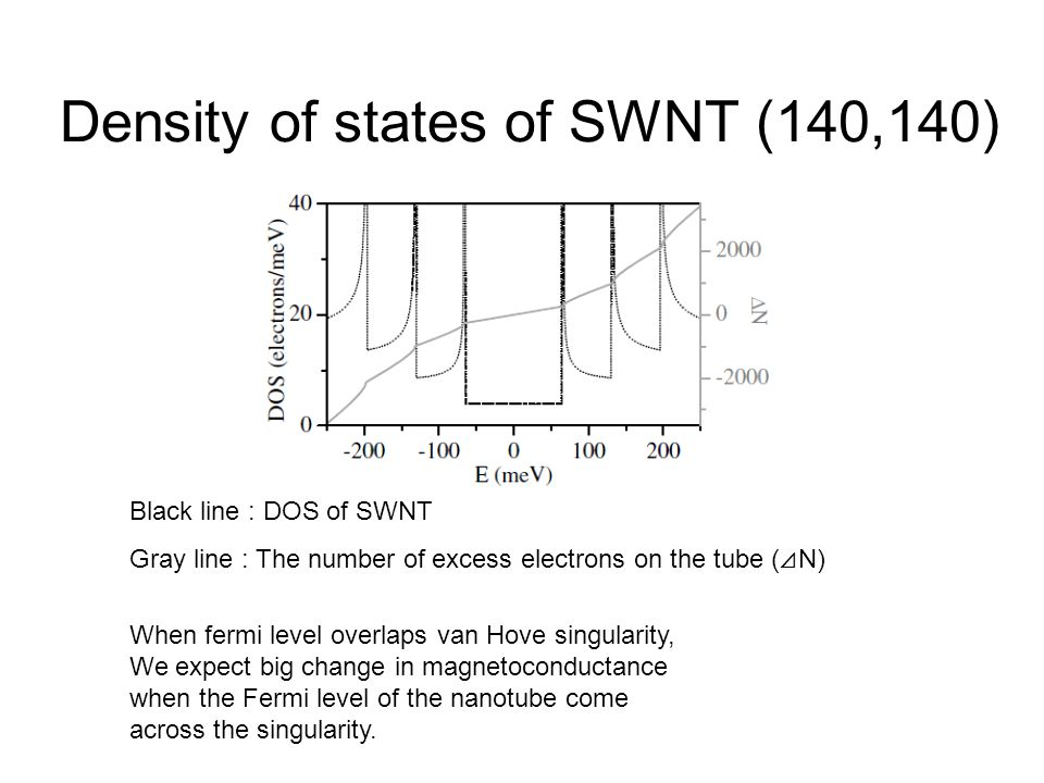 Density of states of SWNT (140,140) Black line : DOS of SWNT Gray line : The number of excess electrons on the tube ( N) When fermi level overlaps van