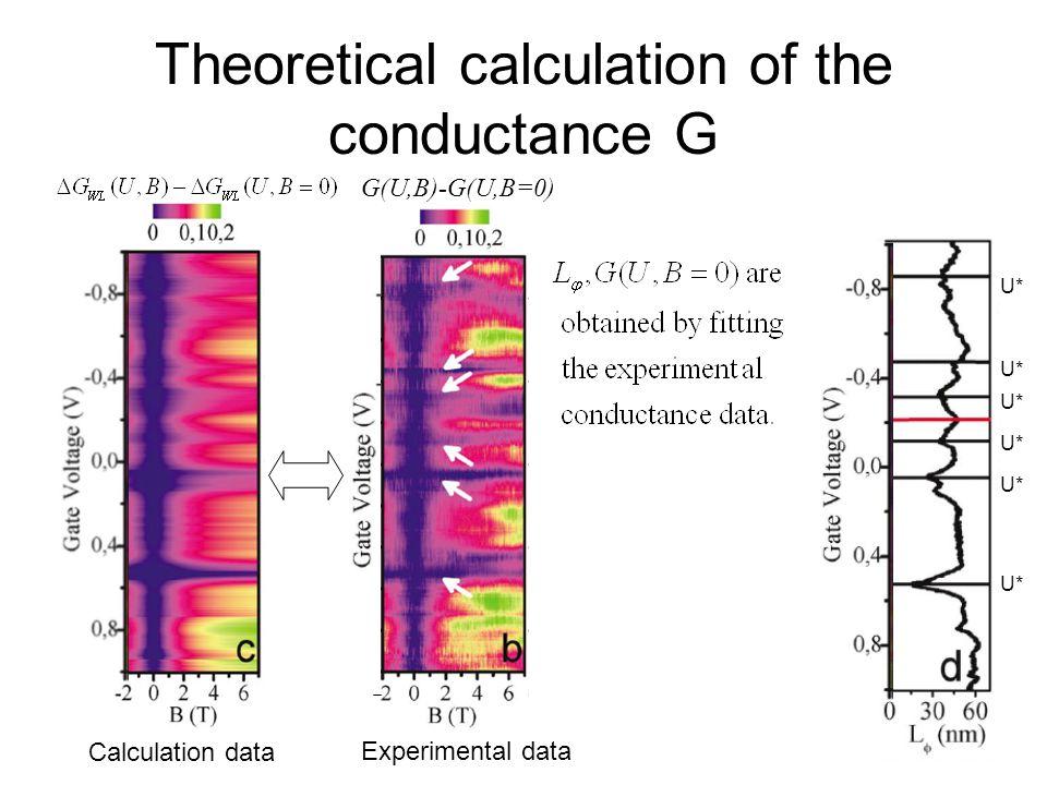 Theoretical calculation of the conductance G G(U,B)-G(U,B=0) Calculation data Experimental data U*