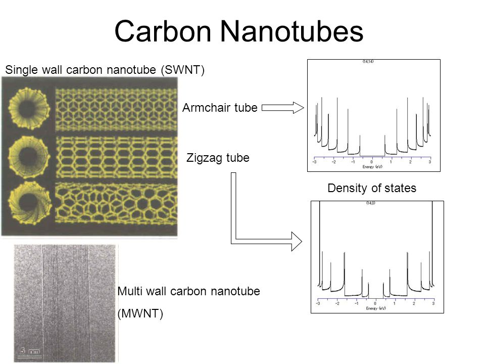 Carbon Nanotubes Armchair tube Zigzag tube Single wall carbon nanotube (SWNT) Multi wall carbon nanotube (MWNT) Density of states