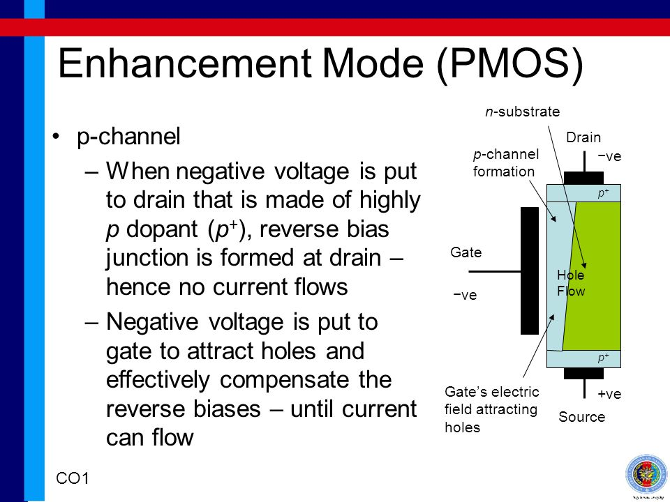Enhancement Mode (PMOS) Drain Source Gate p-channel –When negative voltage is put to drain that is made of highly p dopant (p + ), reverse bias junction is formed at drain – hence no current flows –Negative voltage is put to gate to attract holes and effectively compensate the reverse biases – until current can flow ve +ve n-substrate Gates electric field attracting holes p-channel formation p+p+ ve p+p+ Hole Flow CO1