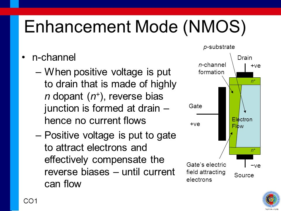Enhancement Mode (NMOS) Drain Source Gate n-channel –When positive voltage is put to drain that is made of highly n dopant (n + ), reverse bias junction is formed at drain – hence no current flows –Positive voltage is put to gate to attract electrons and effectively compensate the reverse biases – until current can flow +ve ve p-substrate Gates electric field attracting electrons n-channel formation n+n+ +ve n+n+ Electron Flow CO1