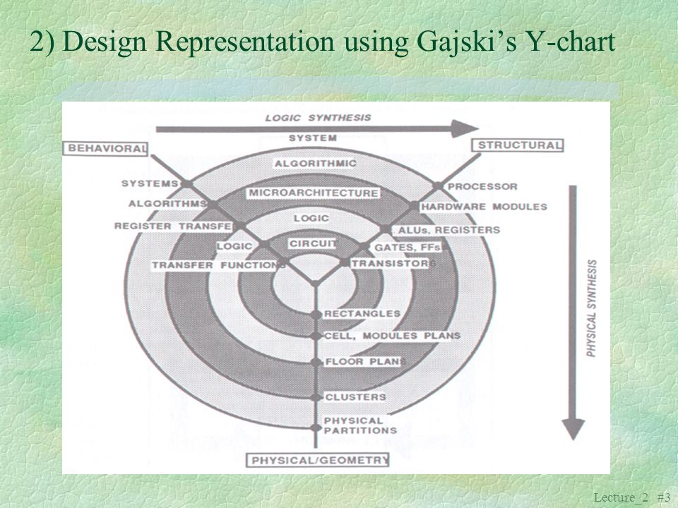 Lecture_2 #3 2) Design Representation using Gajskis Y-chart