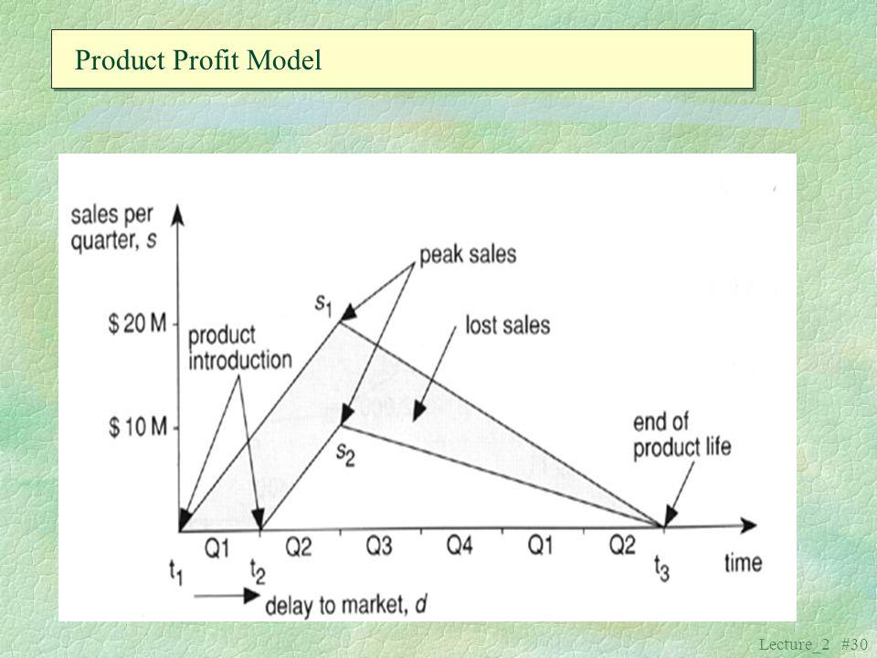 Lecture_2 #30 Product Profit Model
