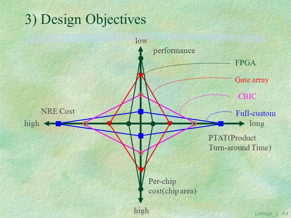 Lecture_2 #4 3) Design Objectives low high longhigh performance Per-chip cost(chip area) NRE Cost PTAT(Product Turn-around Time) FPGA Gate array Full-
