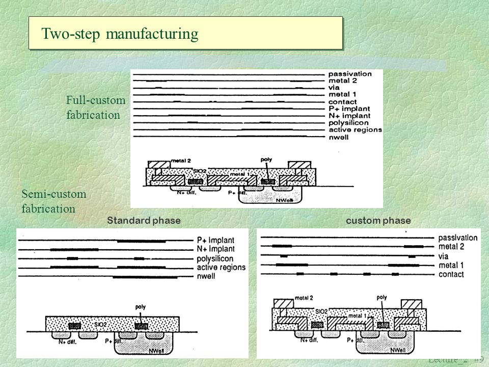 Lecture_2 #9 Two-step manufacturing Full-custom fabrication Semi-custom fabrication Standard phasecustom phase