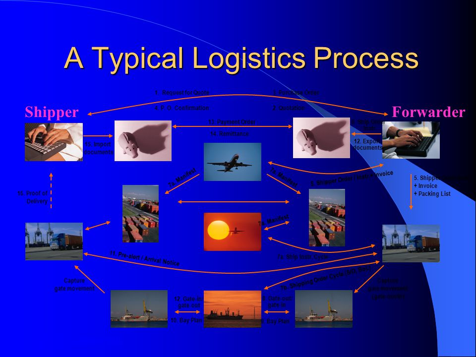 A Typical Logistics Process ShipperForwarder 1.Request for Quote 2.