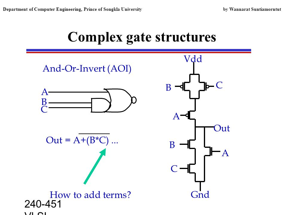 240-451 VLSI lecture, 2000 Department of Computer Engineering, Prince of Songkla University by Wannarat Suntiamorntut Complex gate structures A C B A B C Vdd Gnd Out Out = A+(B*C)...
