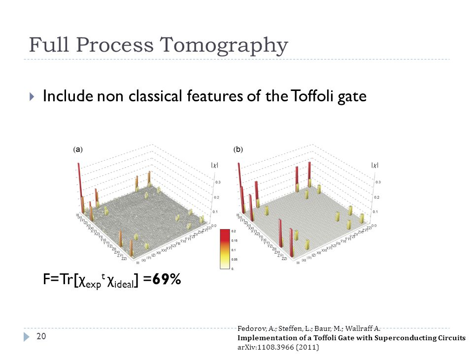 Full Process Tomography Include non classical features of the Toffoli gate F=Tr[ χ exp t χ ideal ] =69% Fedorov, A.; Steffen, L.; Baur, M.; Wallraff A.