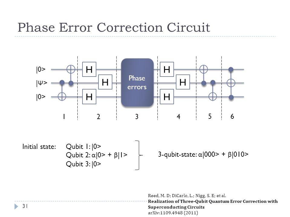 Phase Error Correction Circuit Initial state: Qubit 1: |0> Qubit 2: α |0> + β |1> Qubit 3: |0> 3-qubit-state: α |000> + β |010> H H H Phase errors H H H 1432 5 |0> |Ψ>|Ψ> 6 Reed, M.