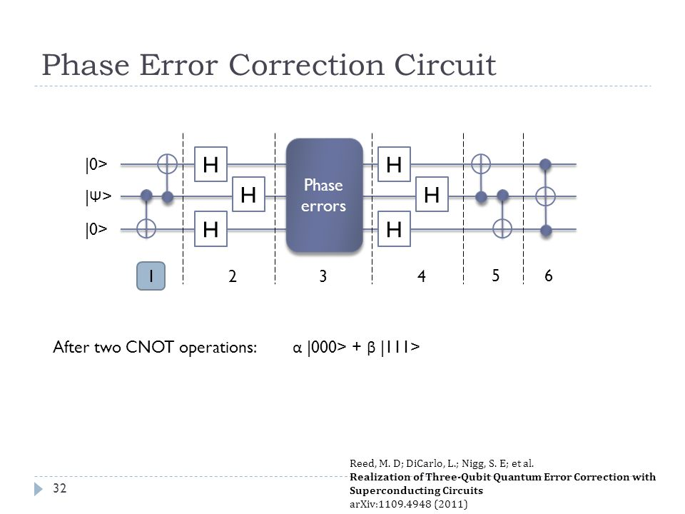Phase Error Correction Circuit After two CNOT operations: α |000> + β |111> H H H Phase errors H H H 1432 5 |0> |Ψ>|Ψ> 6 Reed, M.