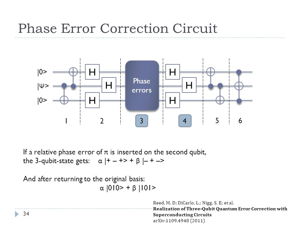 Phase Error Correction Circuit If a relative phase error of π is inserted on the second qubit, the 3-qubit-state gets: α |+ – +> + β |– + –> And after returning to the original basis: α |010> + β |101> H H H Phase errors H H H 1432 5 |0> |Ψ>|Ψ> 6 Reed, M.