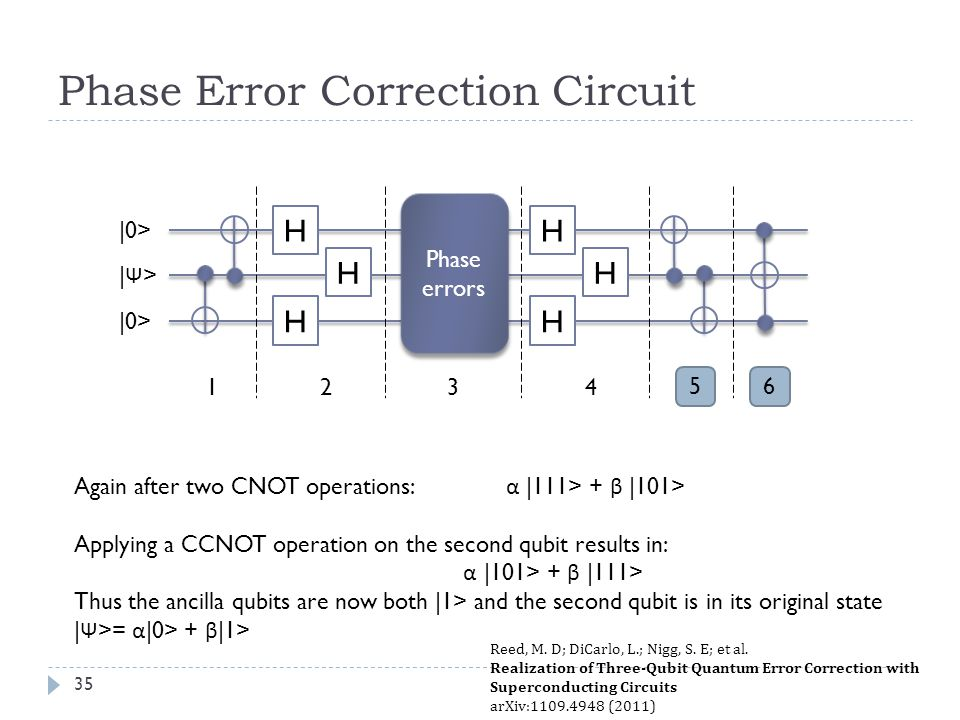 Phase Error Correction Circuit Again after two CNOT operations: α |111> + β |101> Applying a CCNOT operation on the second qubit results in: α |101> + β |111> Thus the ancilla qubits are now both |1> and the second qubit is in its original state | Ψ >= α |0> + β |1> H H H Phase errors H H H 1432 5 |0> |Ψ>|Ψ> 6 Reed, M.