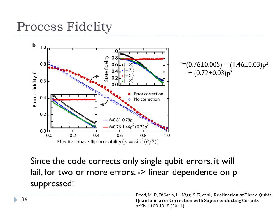 Process Fidelity Since the code corrects only single qubit errors, it will fail, for two or more errors.