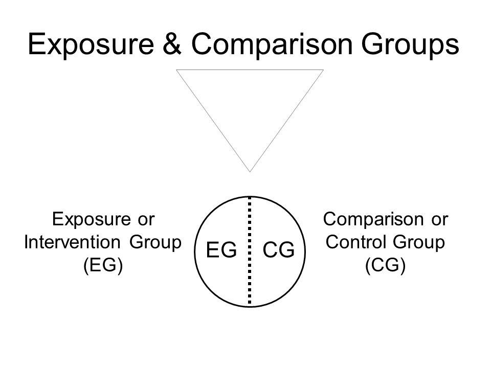 Exposure & Comparison Groups Exposure or Intervention Group (EG) Comparison or Control Group (CG) EG CG