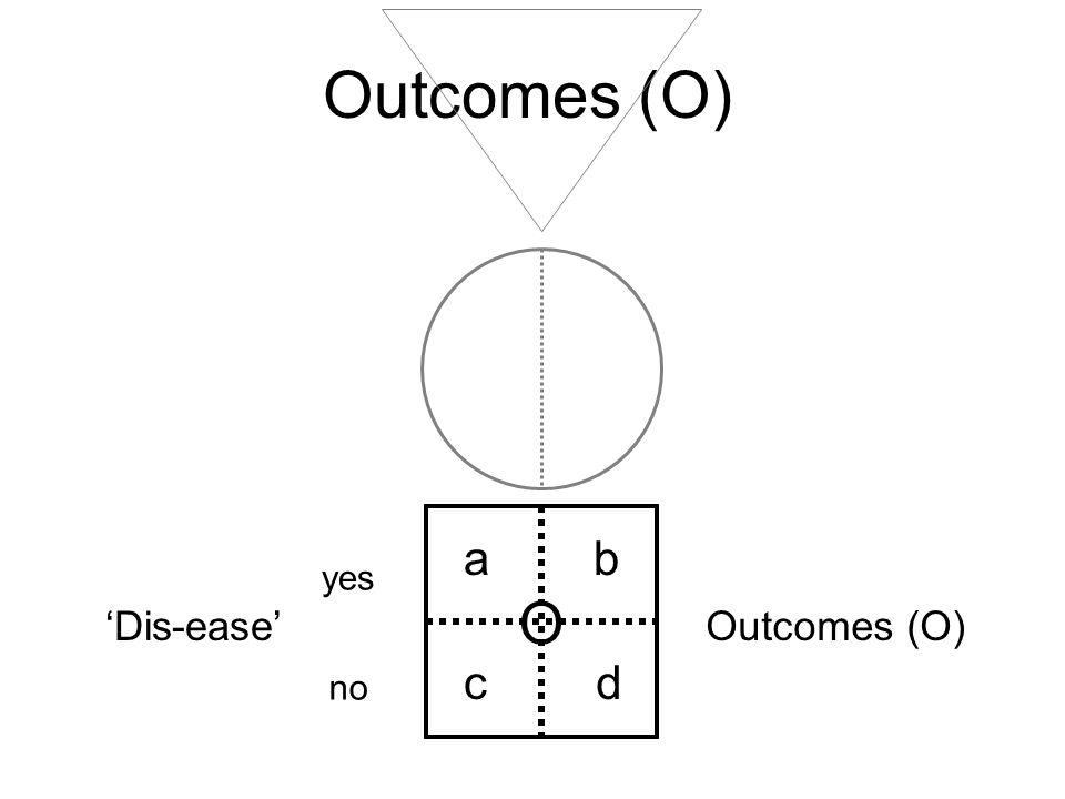 Outcomes (O) O ab cd yes no Dis-ease