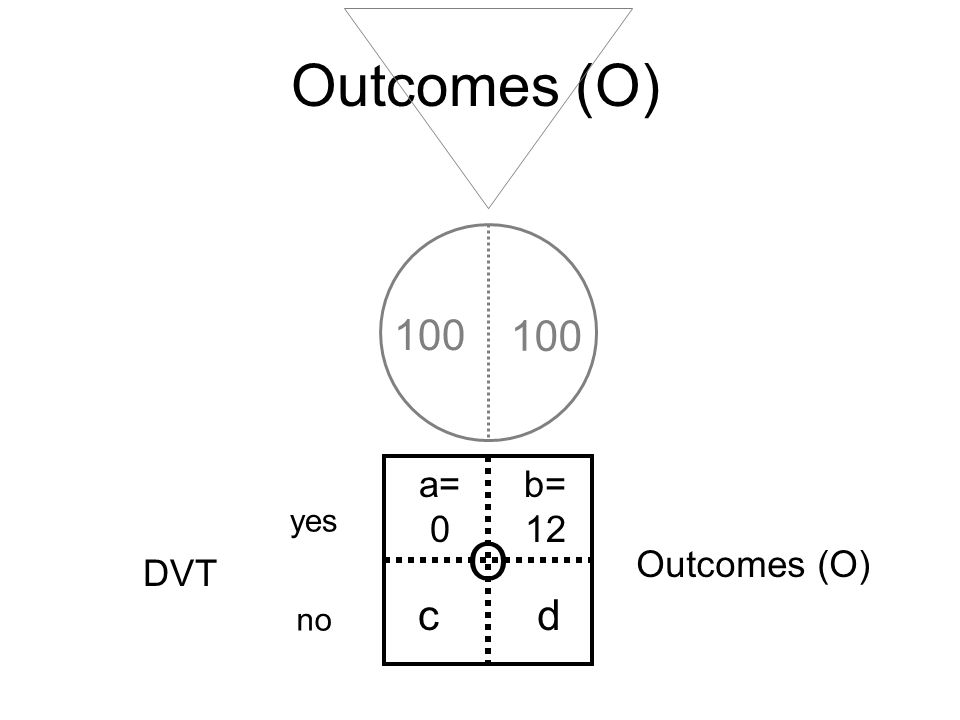 Outcomes (O) O a= 0 b= 12 cd yes no DVT 100