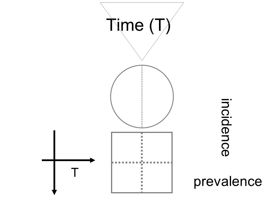 Time (T) T incidence prevalence