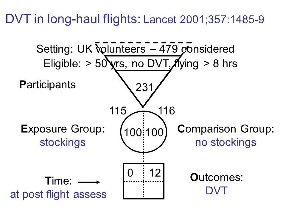 Participants Exposure Group: stockings Comparison Group: no stockings Outcomes: DVT Time: at post flight assess 231 100 DVT in long-haul flights: Lanc