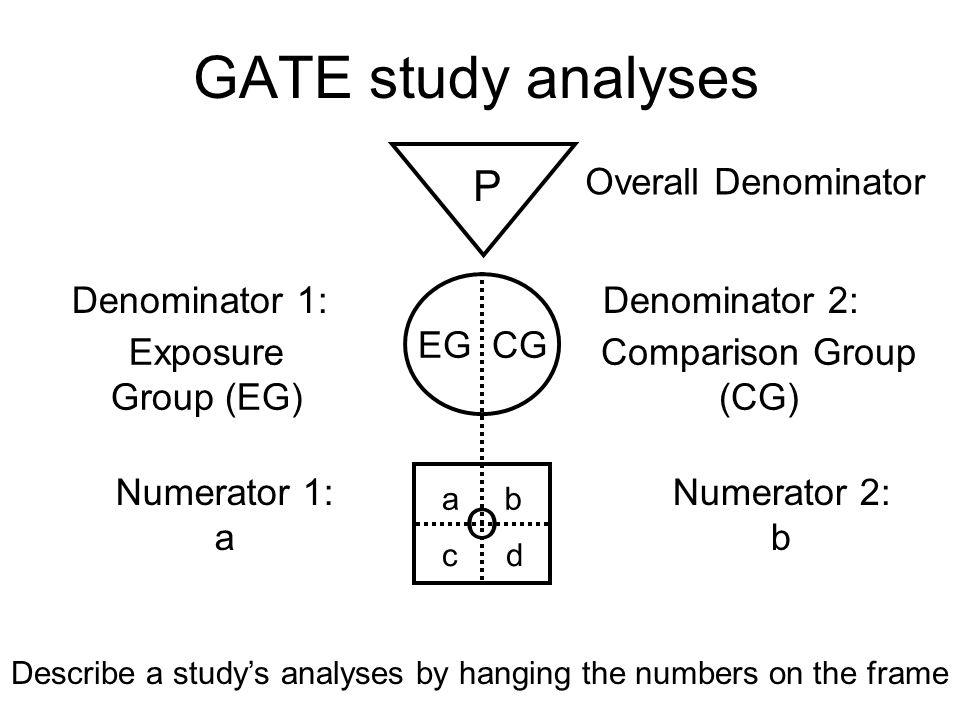 GATE study analyses P EG CG O Exposure Group (EG) Numerator 1: a Comparison Group (CG) Overall Denominator ab cd Numerator 2: b Describe a studys anal