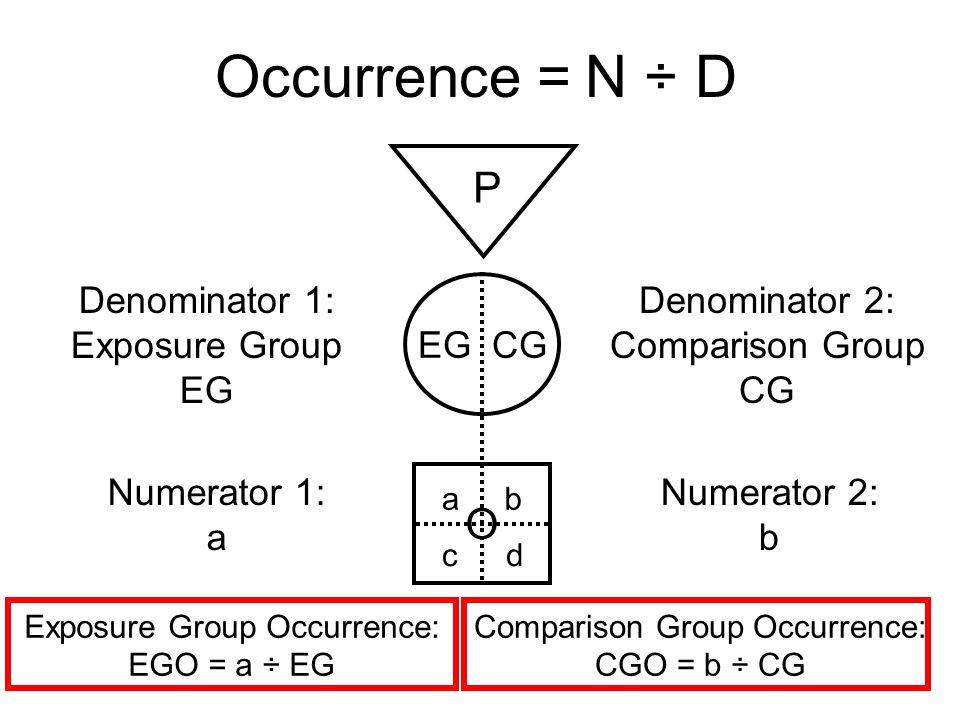 Occurrence = N ÷ D P EG CG O Denominator 1: Exposure Group EG Numerator 1: a Denominator 2: Comparison Group CG ab cd Numerator 2: b Exposure Group Oc