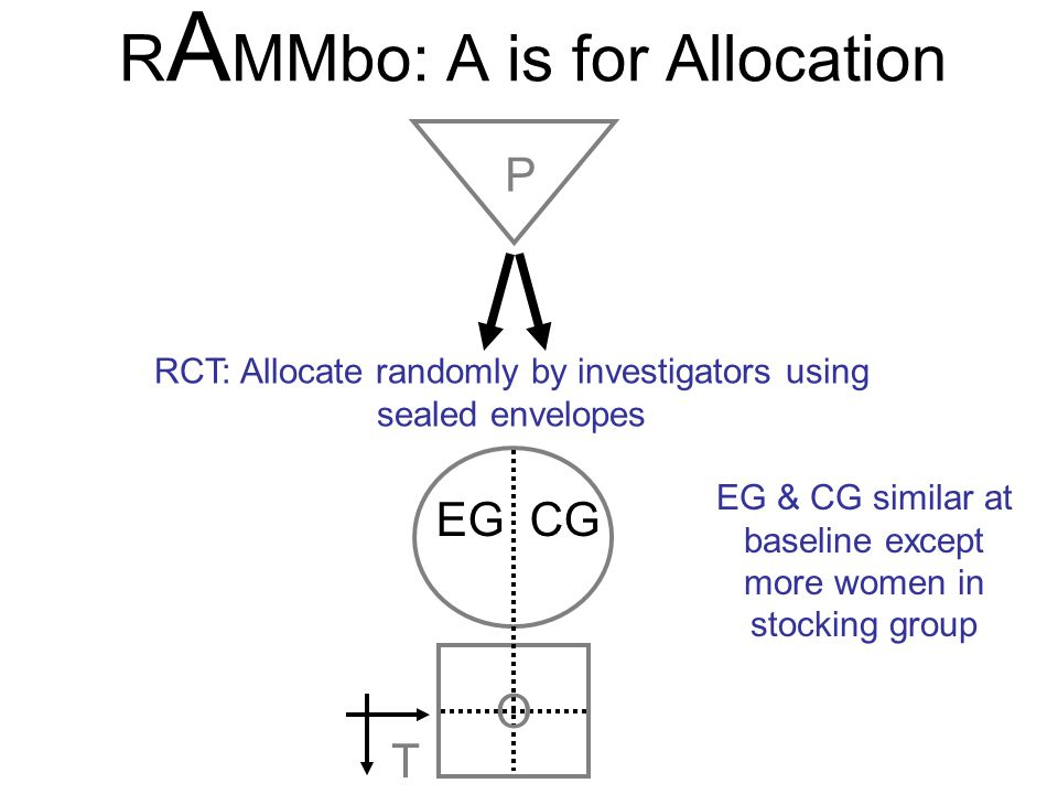 EG CG O T P RCT: Allocate randomly by investigators using sealed envelopes R A MMbo: A is for Allocation EG & CG similar at baseline except more women