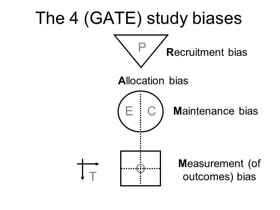The 4 (GATE) study biases P E C O T Recruitment bias Allocation bias Maintenance bias Measurement (of outcomes) bias
