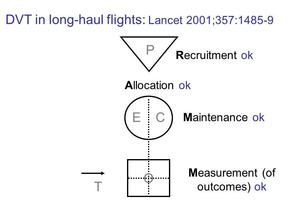 P E C O T Recruitment ok Allocation ok Maintenance ok Measurement (of outcomes) ok DVT in long-haul flights: Lancet 2001;357:1485-9